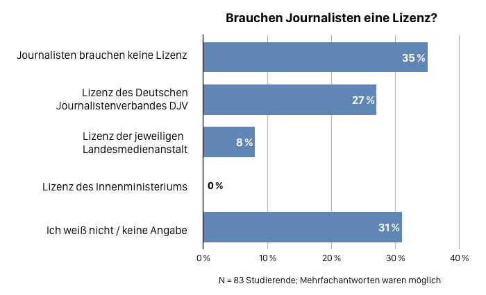 Umfrage unter Studierenden: Brauchen Journalisten eine Lizenz?