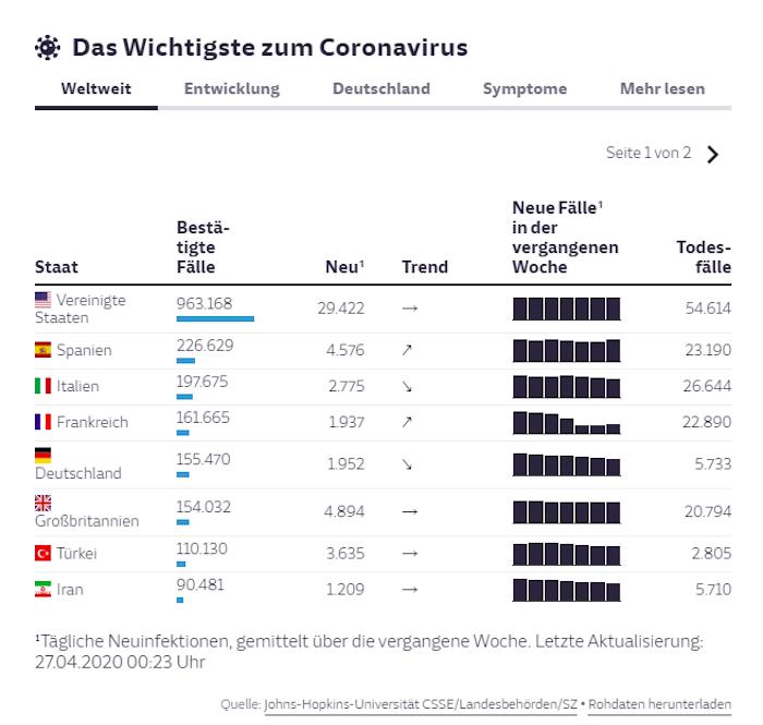 Grafik der SZ zu den Corona-Infizierten in verschiedenen Ländern