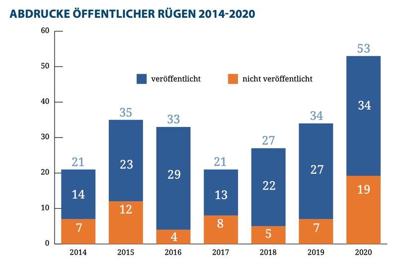 Abdrucke öffentlicher Rügen 2014-2020