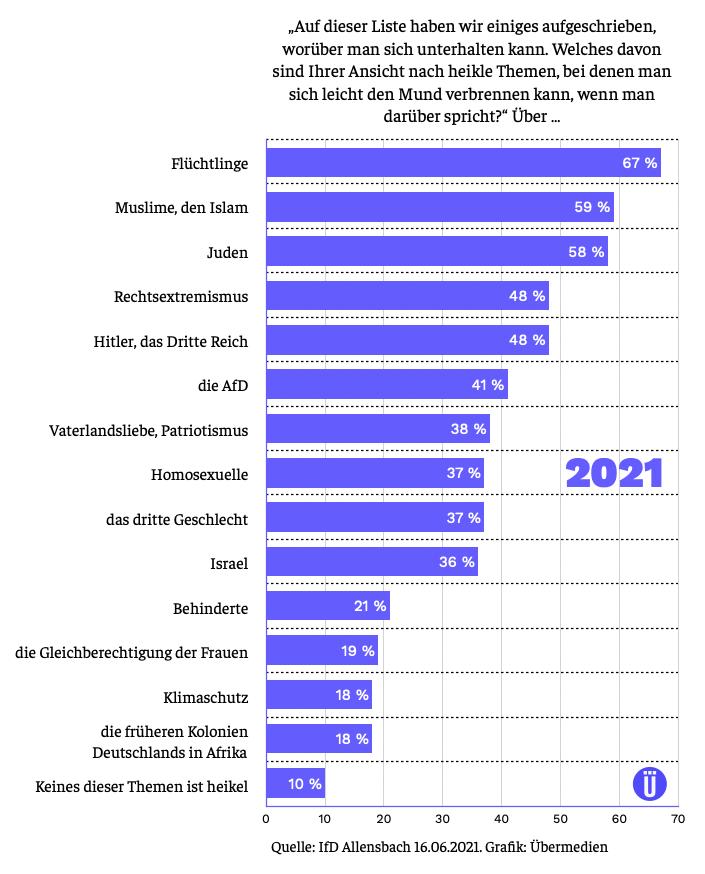 """Allensbach-Statistik über """"heikle Themen"""" 2021"""