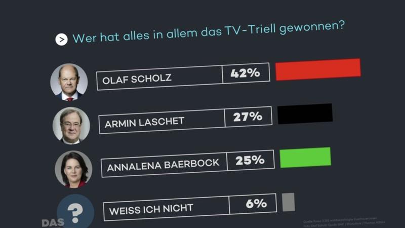 """Umfrageergebnis: """"Wer hat alles in allem das TV-Triell gewonnen?"""""""
