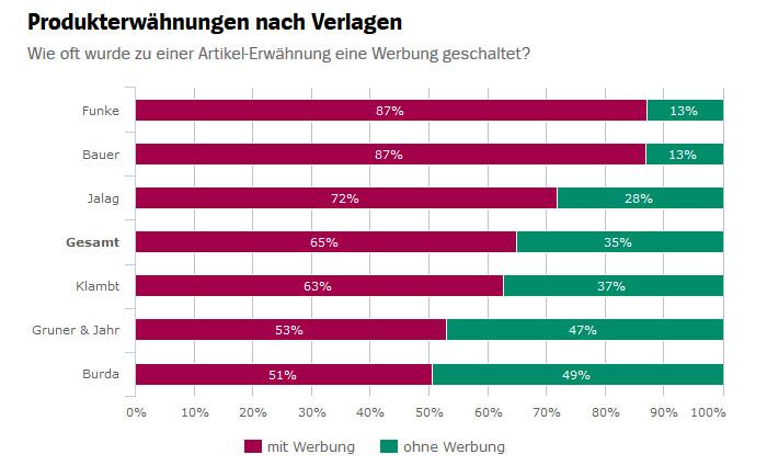 """Balkeniagramm: Produkterwähnung nach Verlagen. Ganz oben: Funke mit 87 Prozent """"mit Werbung"""" und 13 Prozent """"ohne Werbung"""""""
