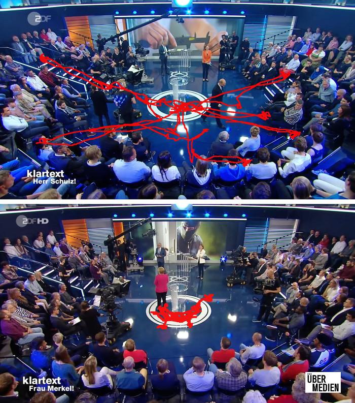 """Zwei Screenshots der ZDF-Sendung """"Klartext"""", auf der jeweils das Studio von oben zu sehen ist. Eingezeichnet sind die ungefähren Bewegungsmuster der Kandidaten: Schulz bewegte sich viel, vor allem ins Publikum, Merkel stand im der kleinen Arena mit einer halbrunden Tribüne meistens am Tisch in der Mitte."""