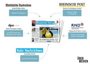Woher die Münstersche Zeitung ihre Inhalte bezieht