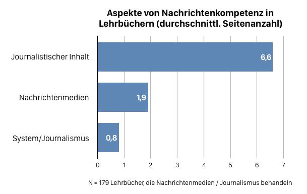 Aspekte von Nachrichtenkompetenz in Lehrbüchern (durchschnittliche Seitenzahl)