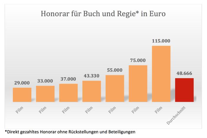 Tabelle über Dokumentarfilm-Honorare aus einer Studie der Nominierten des Deutschen Dokumentarfilmpreises: Balkendiagramm mit Honoraren zwischen 29.000 und 115.000 Euro