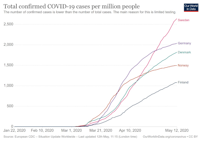 Covid-19-Fälle in Skandinavien und Deutschland