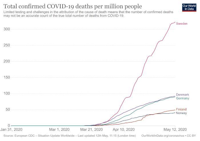 Covid-19-Tote in Skandinavien und Deutschland
