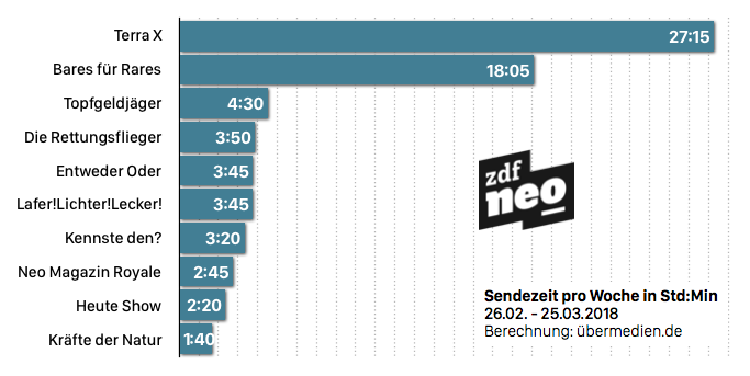 Zdf Neo Tv Heute
